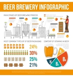 Brewery Infographic Set vector