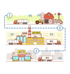 milk industry in linear style vector image