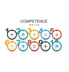 Competence infographic design template knowledge vector