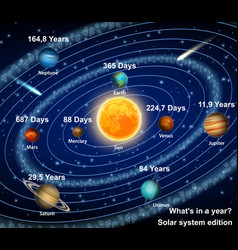 Solar system planets with orbital period vector