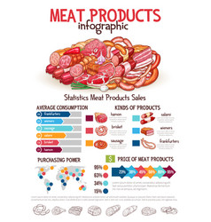 Infographics on butchery meat products vector