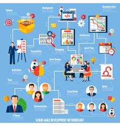 Scrum Agile Project Development Process Flowchart vector