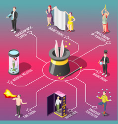 magic show isometric flowchart vector image