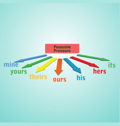 Possessive pronouns-english grammar vector