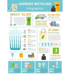 Garbage Recycling Infographic Set vector image