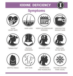 Symptoms and causes iodine deficiency template vector