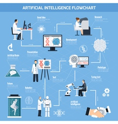 Artificial Intelligence Flowchart vector image