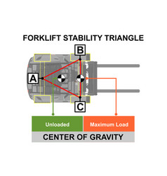 Forklift stability vector