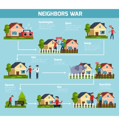 Neighbors War Flowchart vector