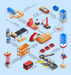 Smart warehouse flowchart concept vector