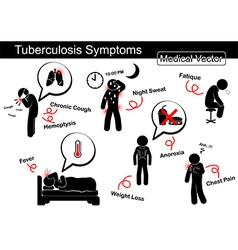 Tuberculosis symptoms vector