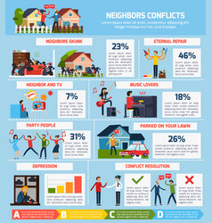 Neighbor conflicts infographic set vector