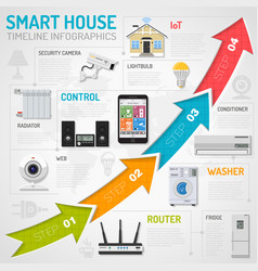 smart house and internet of things infographics vector image vector image