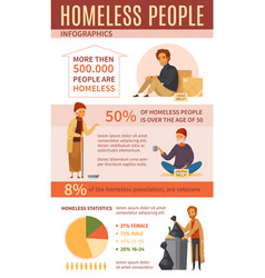 Homeless people cartoon infographics vector