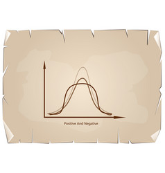 Positve and negative distribution curve on old pap vector