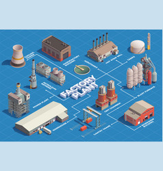 Factory plant isometric flowchart vector