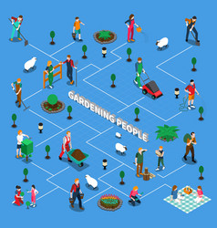 Gardening people isometric flowchart vector