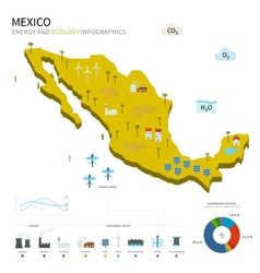 Energy industry and ecology of Mexico vector image