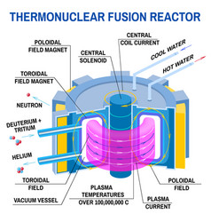 Thermonuclear fusion reactor diagram way vector