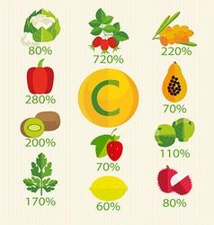 Vitamin C vector