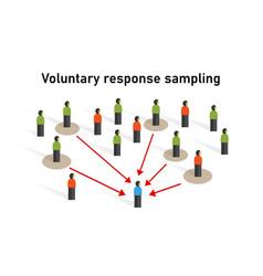 Voluntary response sampling sample taken from a vector