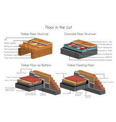 Floor in cut timber and concrete structure set vector