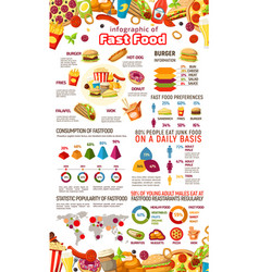 Fast food infographic of junk meal and drink info vector