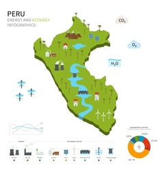 Energy industry and ecology of Peru vector