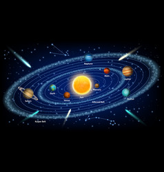 solar system concept realistic vector image