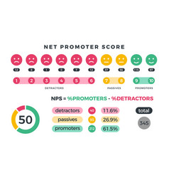 Net promoter score nps marketing infographic with vector