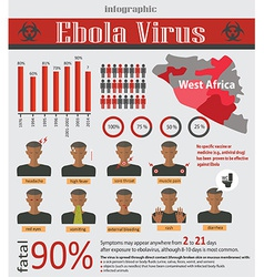 Infographic about deadly ebola virus EVD vector image vector image