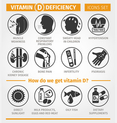 Vitamin d deficiency symptoms and signs sources vector