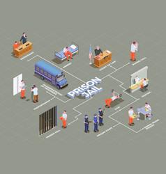 Prison jail isometric flowchart vector