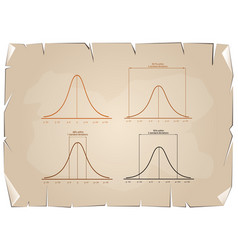 normal distribution curve on old paper background vector image