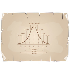 normal distribution curve diagram on old paper bac vector image vector image
