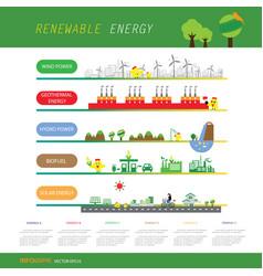 Info chart renewable energy biogreen ecology vector