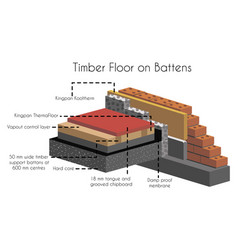 Timber floor on battens poster with text vector