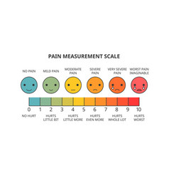 Pain measurement scale vector