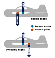 Airplane center of gravity requirement vector
