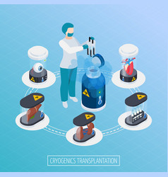 Tissue transfer isometric composition vector