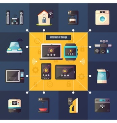 Internet Of Things Retro Composition Poster vector