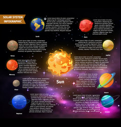 Solar system infographic with planet information vector