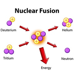 Diagram showing nuclear fusion vector image