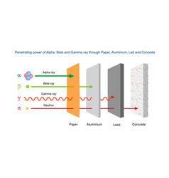 Penetration power alpha beta and gamma vector