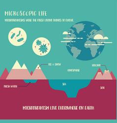 Microorganism life vector