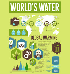 Ecology infographic with world water saving chart vector