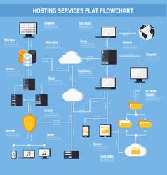 hosting services flowchart vector image vector image