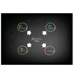 4ps model or marketing mix diagram on black chalkb vector