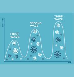 three wave coronavirus pandemic concept second vector image