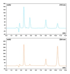 HPLC chromatograms vector